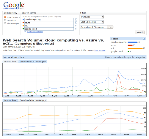 Cloud Computing Search Trends - 2008