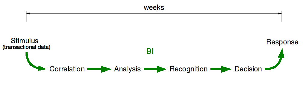 Stimulus-Response Cycle for Traditional Business Intelligence